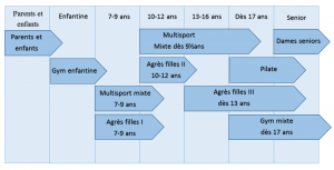 diagramme cours